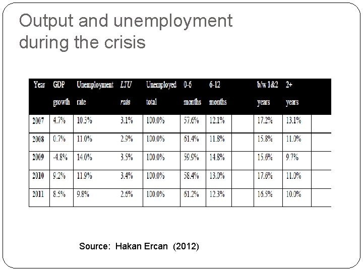 Output and unemployment during the crisis Source: Hakan Ercan (2012)