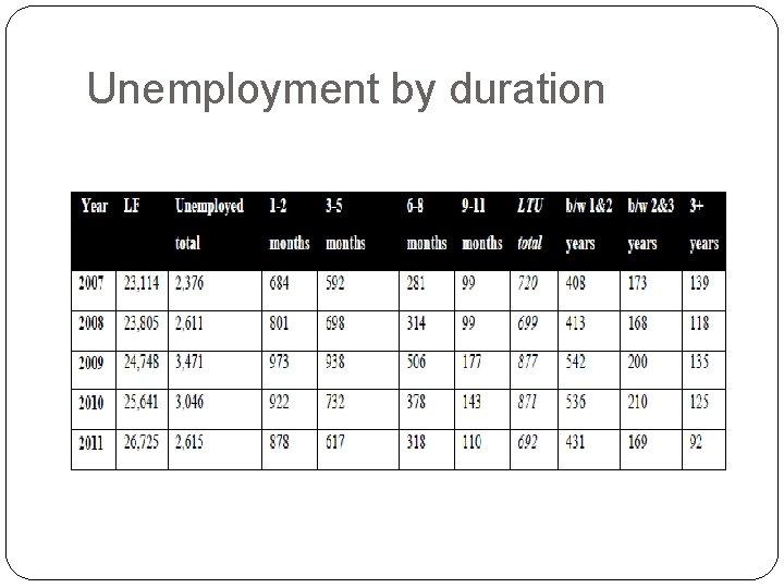 Unemployment by duration