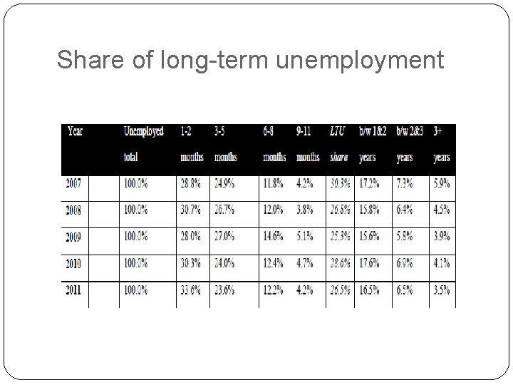 Share of long-term unemployment