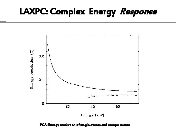 LAXPC: Complex Energy Response PCA: Energy resolution of single events and escape events