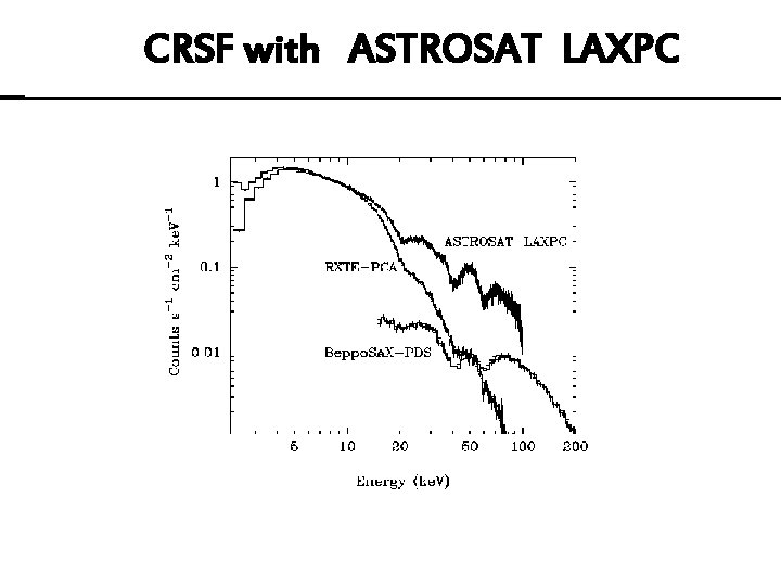 CRSF with ASTROSAT LAXPC
