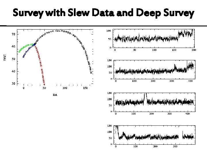 Survey with Slew Data and Deep Survey