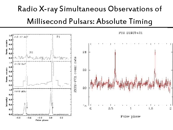 Radio X-ray Simultaneous Observations of Millisecond Pulsars: Absolute Timing