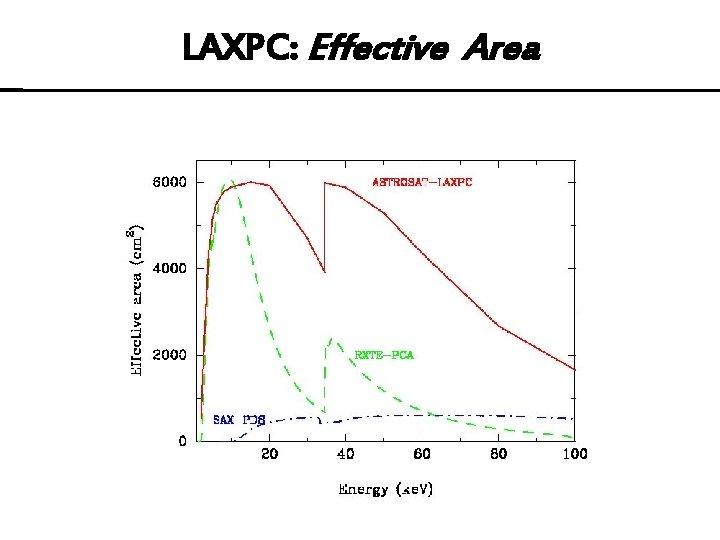 LAXPC: Effective Area
