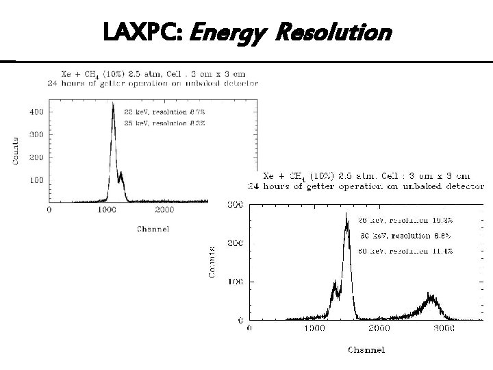 LAXPC: Energy Resolution