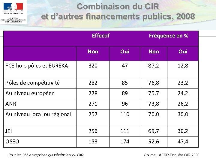 Combinaison du CIR et d'autres financements publics, 2008 Effectif Fréquence en % Non Oui