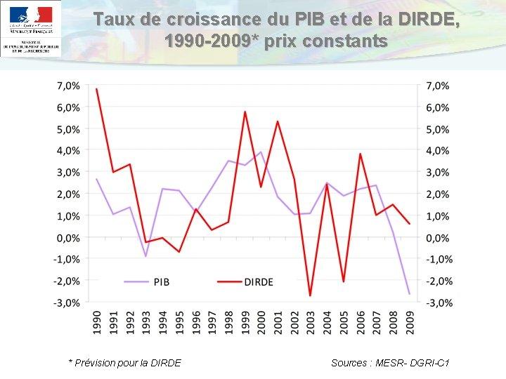 Taux de croissance du PIB et de la DIRDE, 1990 -2009* prix constants *