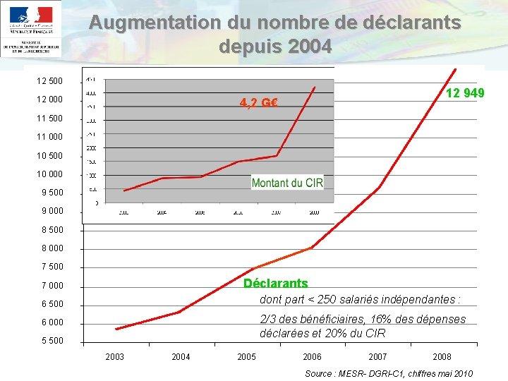 Augmentation du nombre de déclarants depuis 2004 12 500 12 000 12 949 4,
