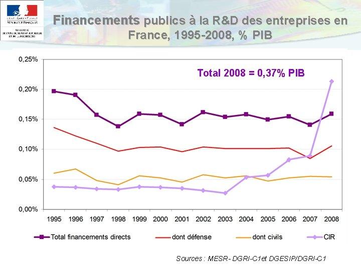 Financements publics à la R&D des entreprises en France, 1995 -2008, % PIB Total