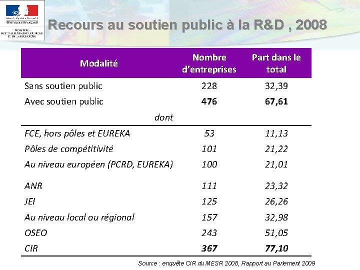 Recours au soutien public à la R&D , 2008 Nombre d'entreprises Part dans le