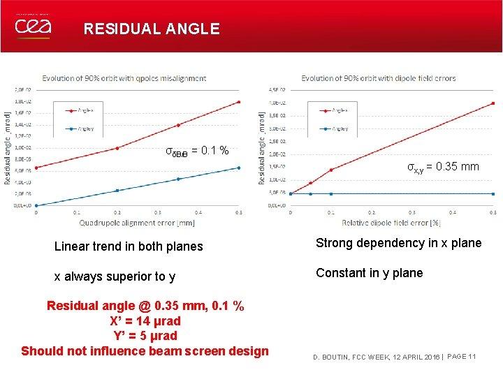 RESIDUAL ANGLE σδB/B = 0. 1 % σx, y = 0. 35 mm Linear