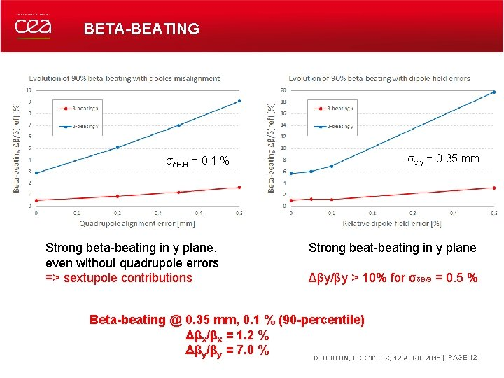 BETA-BEATING σδB/B = 0. 1 % Strong beta-beating in y plane, even without quadrupole