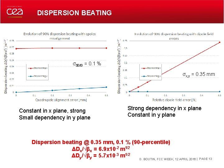 DISPERSION BEATING σδB/B = 0. 1 % σx, y = 0. 35 mm Constant