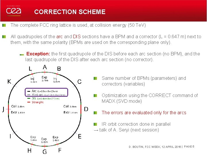CORRECTION SCHEME The complete FCC ring lattice is used, at collision energy (50 Te.