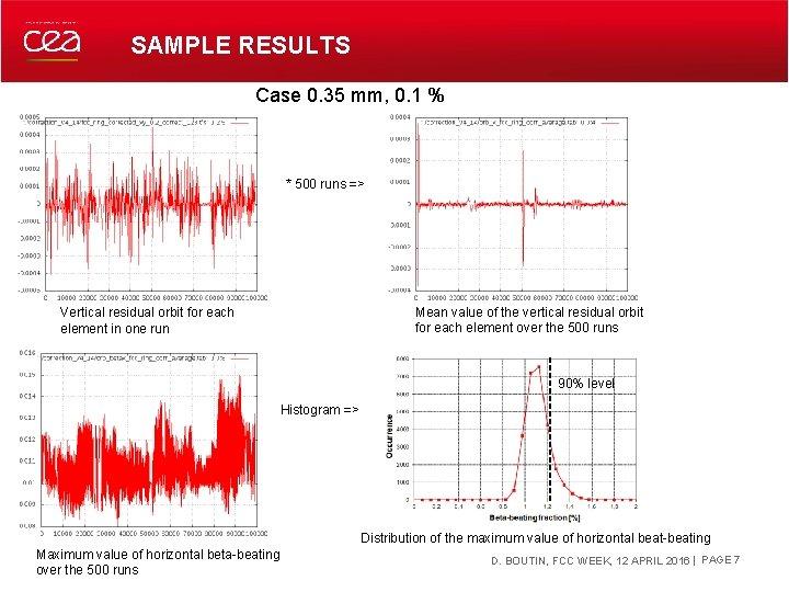 SAMPLE RESULTS Case 0. 35 mm, 0. 1 % * 500 runs => Mean