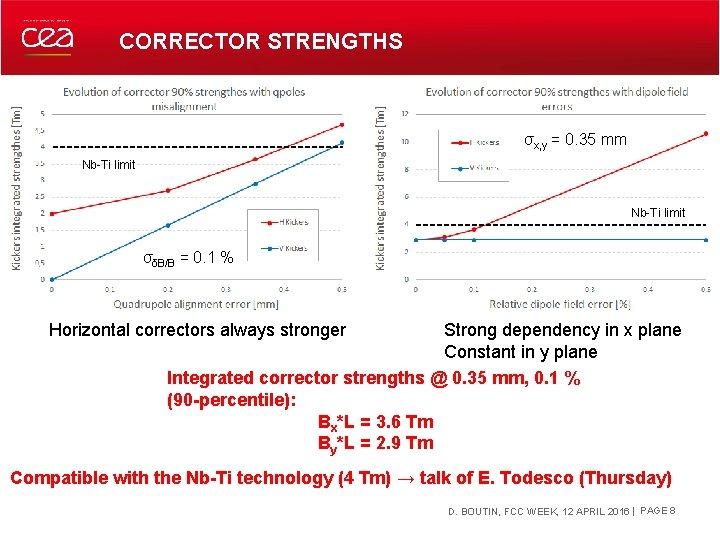 CORRECTOR STRENGTHS σx, y = 0. 35 mm Nb-Ti limit σδB/B = 0. 1