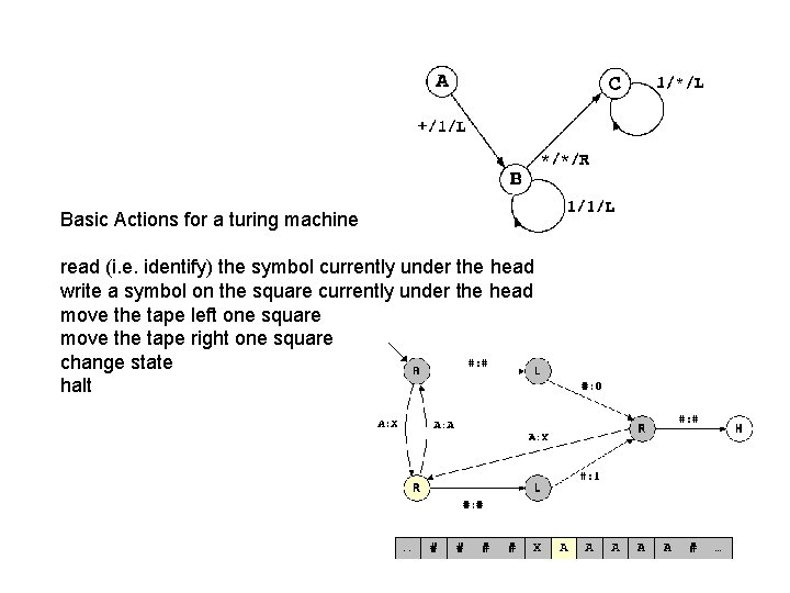 Basic Actions for a turing machine read (i. e. identify) the symbol currently under