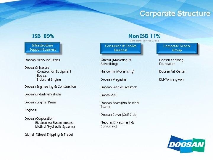 Corporate Structure Non ISB 11% ISB 89% Infrastructure Support Business Doosan Heavy Industries Doosan