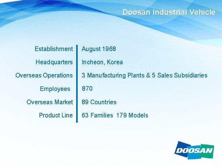 Doosan Industrial Vehicle Establishment August 1968 Headquarters Incheon, Korea Overseas Operations Employees Overseas Market