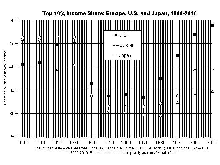 Top 10% Income Share: Europe, U. S. and Japan, 1900 -2010 50% U. S.