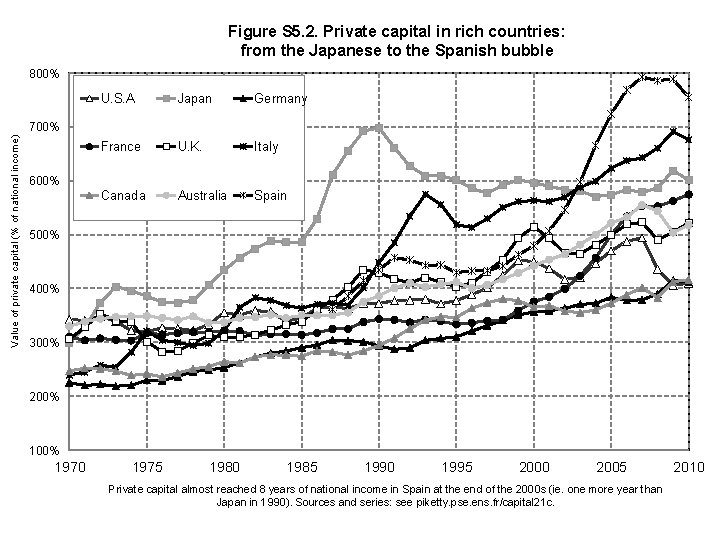 Figure S 5. 2. Private capital in rich countries: from the Japanese to the