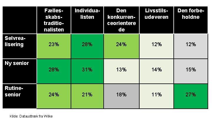 Selvrealisering Fællesskabstraditionalisten Individualisten Den konkurrenceorientere de Livsstilsudøveren Den forbeholdne 23% 28% 24% 12% 28%