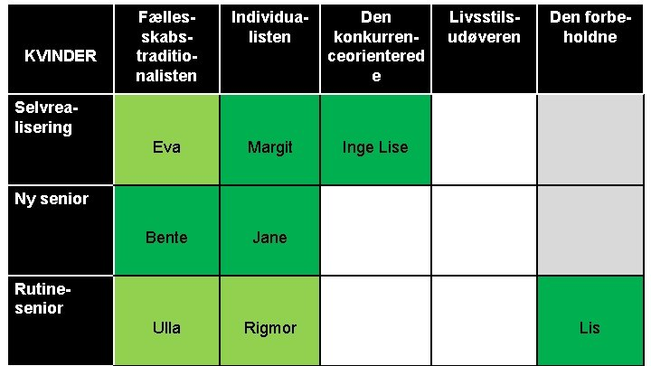 KVINDER Fællesskabstraditionalisten Individualisten Den konkurrenceorientered e Eva Margit Inge Lise Bente Jane Ulla Rigmor