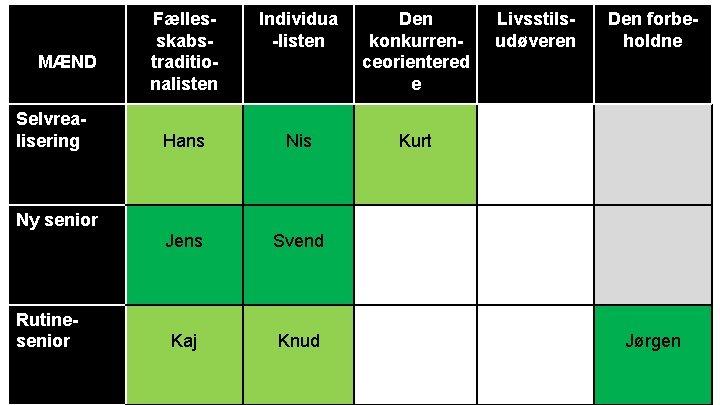 MÆND Selvrealisering Fællesskabstraditionalisten Individua -listen Den konkurrenceorientered e Hans Nis Kurt Jens Svend Kaj