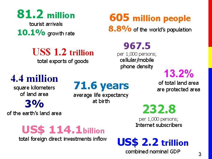 81. 2 million tourist arrivals 10. 1% growth rate US$ 1. 2 trillion total