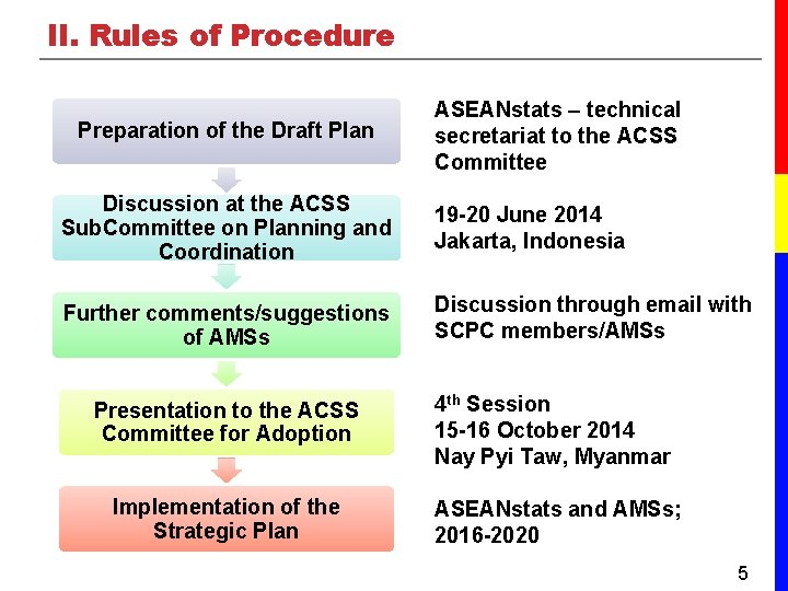 II. Rules of Procedure Preparation of the Draft Plan ASEANstats – technical secretariat to