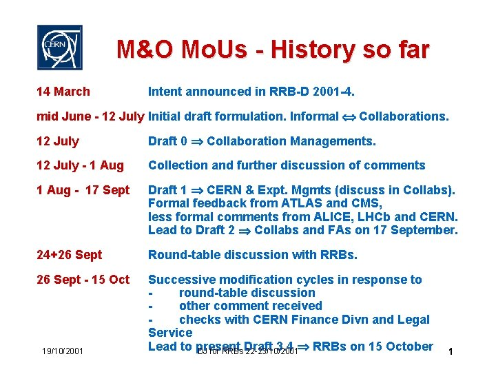 M&O Mo. Us - History so far 14 March Intent announced in RRB-D 2001