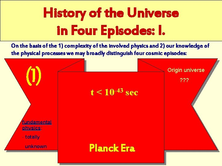 History of the Universe in Four Episodes: I. On the basis of the 1)