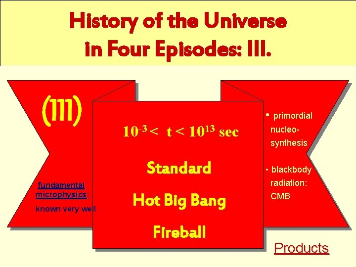 History of the Universe in Four Episodes: III. (III) • primordial 10 -3 <