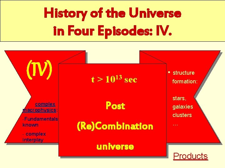 History of the Universe in Four Episodes: IV. (IV) complex macrophysics: macrophysics -Fundamentals known