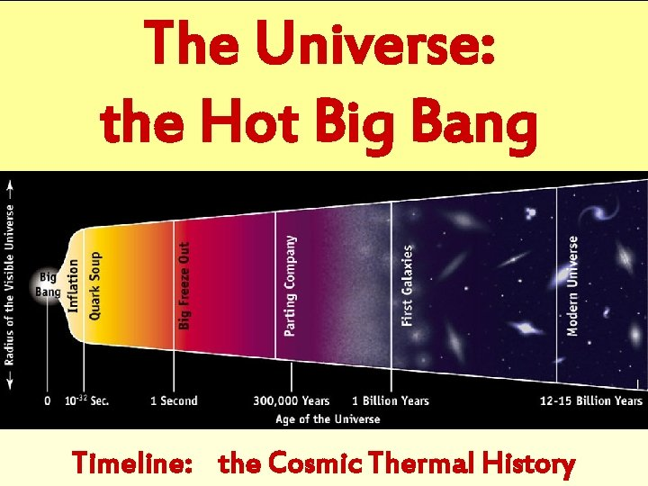 The Universe: the Hot Big Bang Timeline: the Cosmic Thermal History