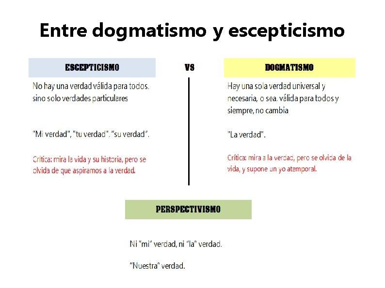 Entre dogmatismo y escepticismo