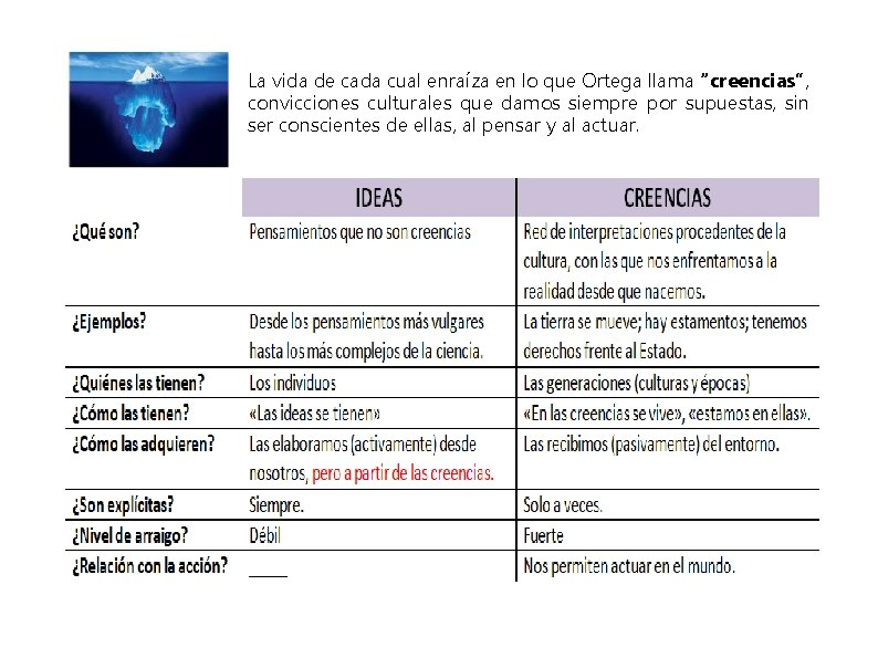 """La vida de cada cual enraíza en lo que Ortega llama """"creencias"""", convicciones culturales"""