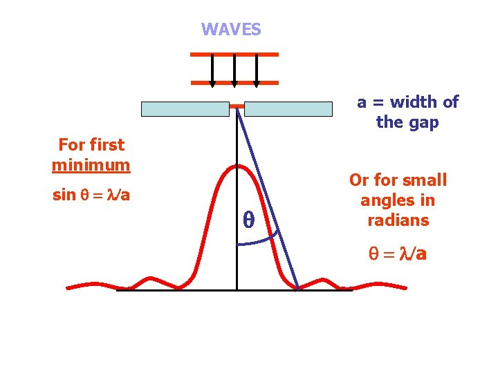 WAVES a = width of the gap For first minimum sin = l/a Or