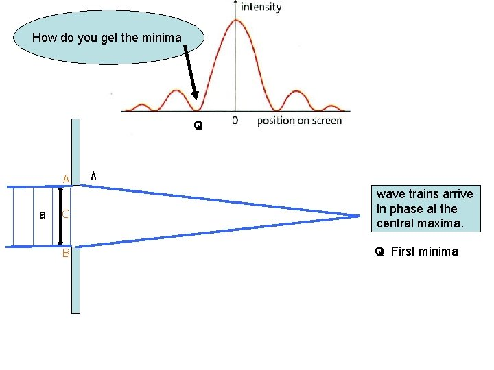 How do you get the minima Q A a C B λ wave trains