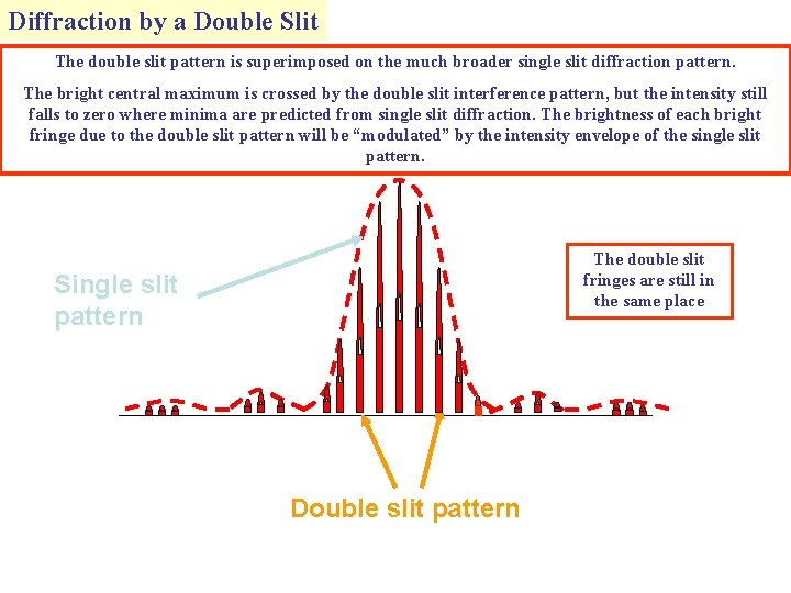 Diffraction by a Double Slit The double slit pattern is superimposed on the much
