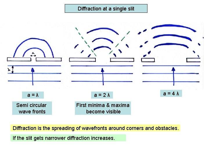 Diffraction at a single slit a=λ a=2λ Semi circular wave fronts First minima &