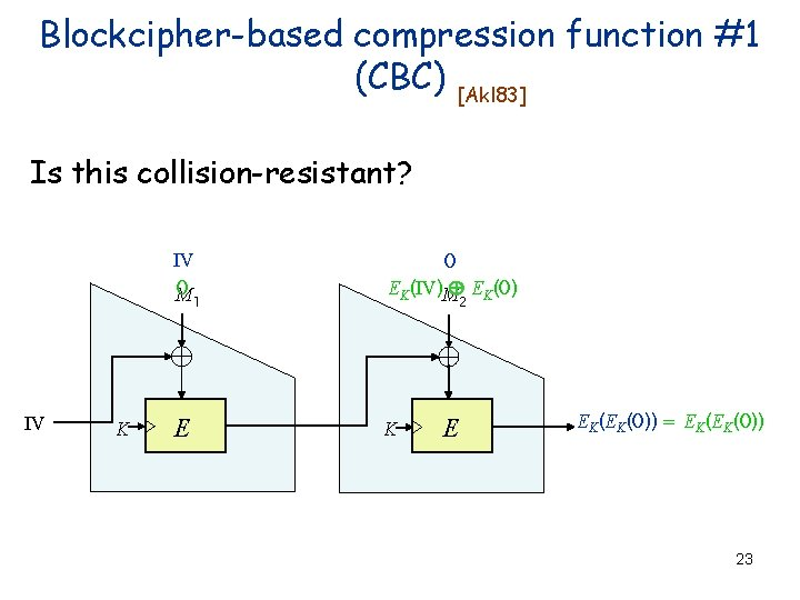 Blockcipher-based compression function #1 (CBC) [Akl 83] Is this collision-resistant? IV 0 M 0