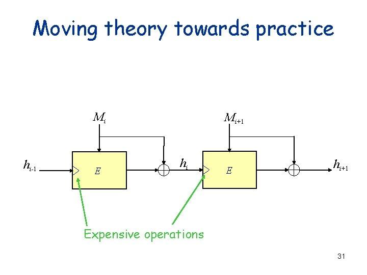 Moving theory towards practice Mi hi-1 E Mi+1 hi E hi+1 Expensive operations 31