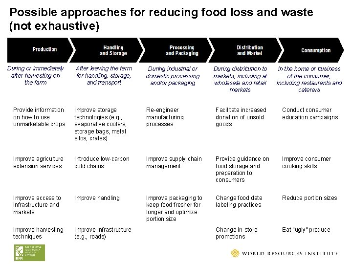Possible approaches for reducing food loss and waste NOT EXHAUSTIVE (not exhaustive) During or