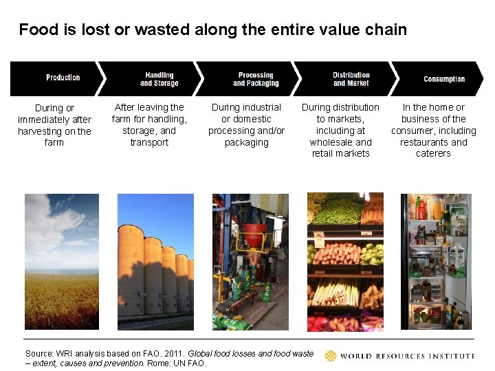 Food is lost or wasted along the entire value chain During or immediately after