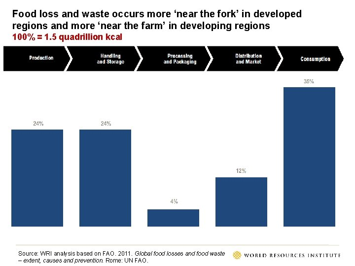 Food loss and waste occurs more 'near the fork' in developed regions and more