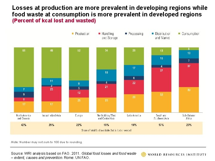 Losses at production are more prevalent in developing regions while food waste at consumption