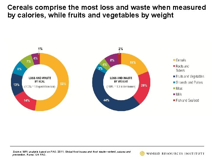 Cereals comprise the most loss and waste when measured by calories, while fruits and