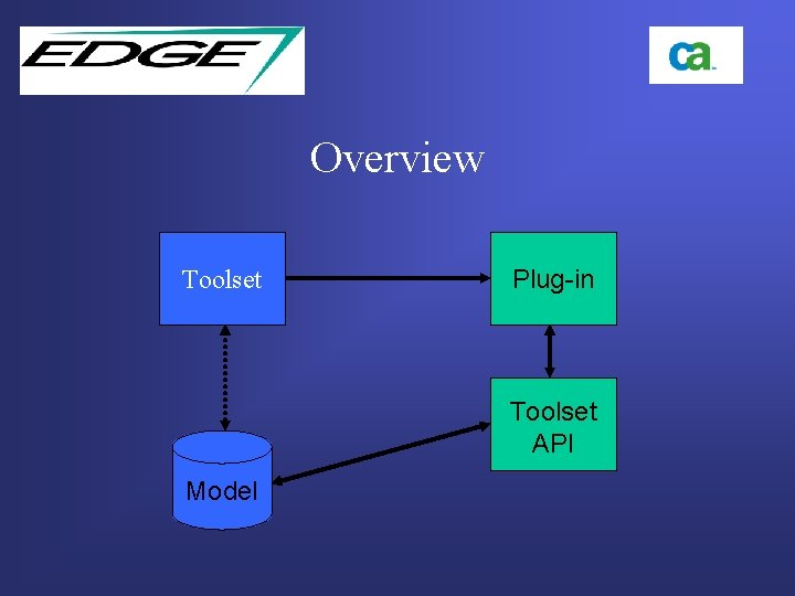 Overview Toolset Plug-in Toolset API Model