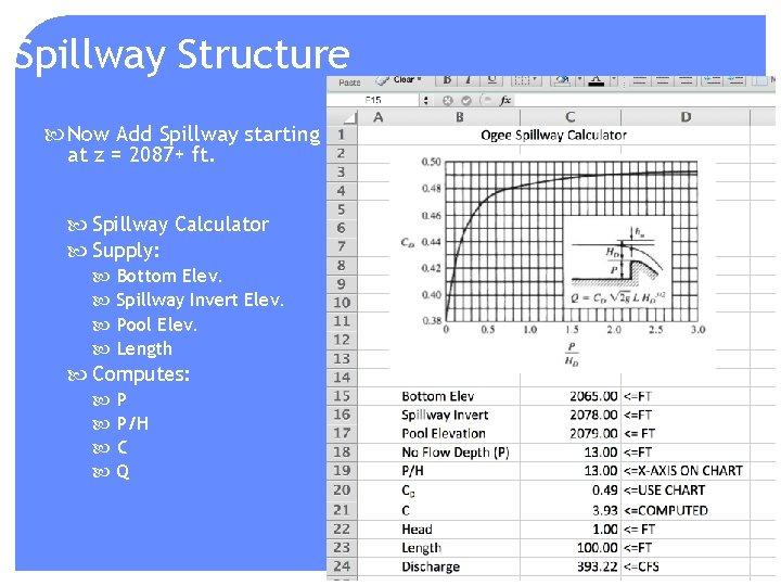 Spillway Structure Now Add Spillway starting at z = 2087+ ft. Spillway Calculator Supply: